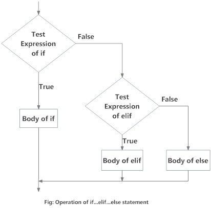 Блок-схема if...elif...else