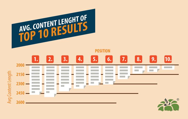 Создайте подробный контент с большим количеством длинных ключевых слов