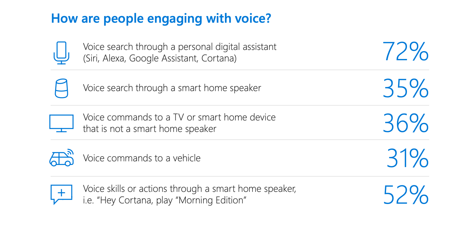Голосовой поиск – тренд, на который нужно обратить внимание
