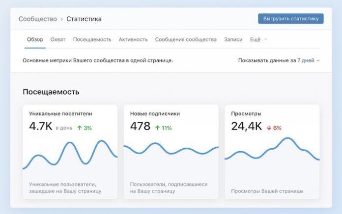 Обновление статистики сообществ от ВКонтакте