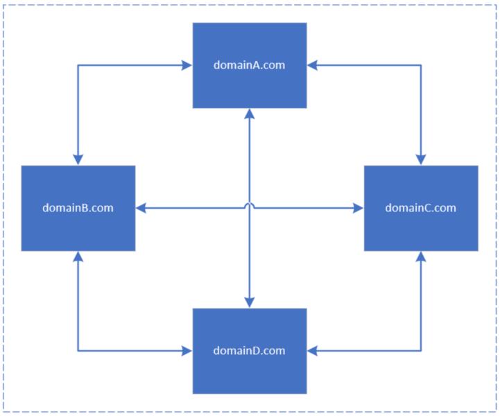 Сети частных блогов (PBN) и ссылочные сети