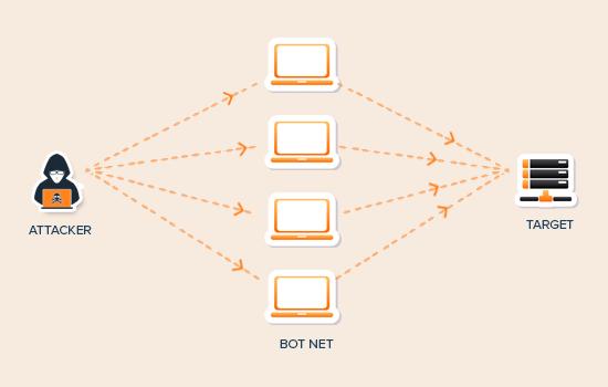 Что такое DDoS-атака? - 2