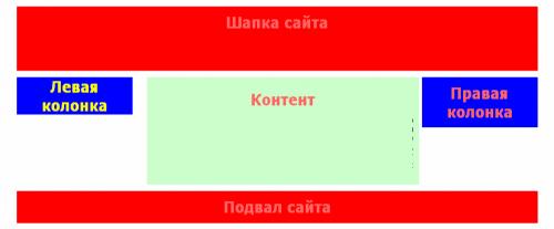 Блочная верстка сайта
