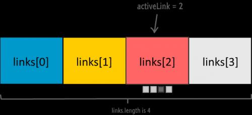 Пояснение автоматической смены слайдов