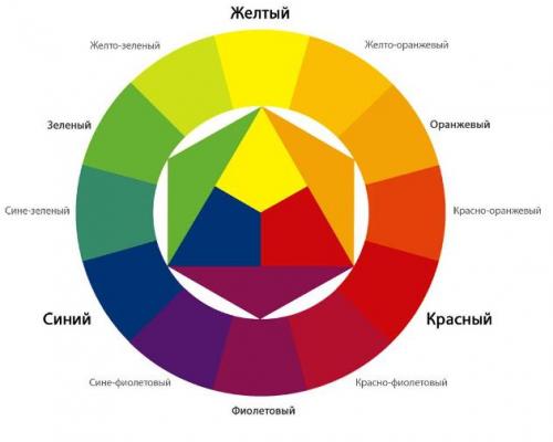 Как работать с хроматическим кругом