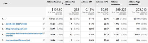 adsense-pages-report