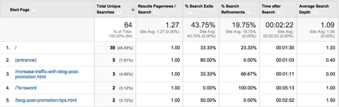 analytics-behavior-site-search-pages-report