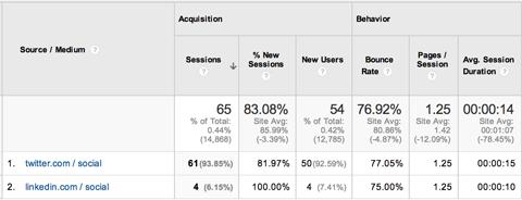 Пользовательские кампании Google Analytics - 2