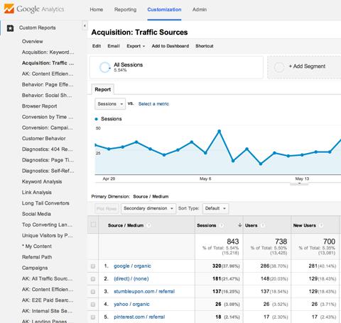 Мои отчеты в Google Analytics
