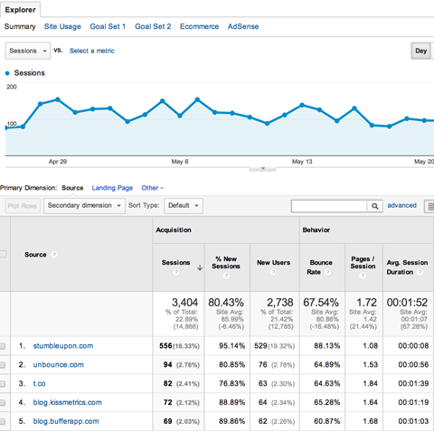 google-analytics-acquisitions-all-referrals