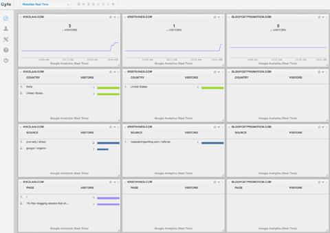 Визуализируйте данные Google Analytics - 2
