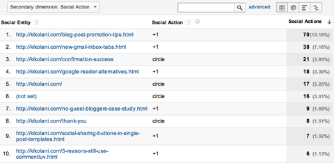 kh-google-analytics-acquisitions-social-actions-plugins