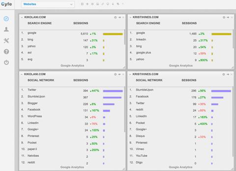 Визуализируйте данные Google Analytics