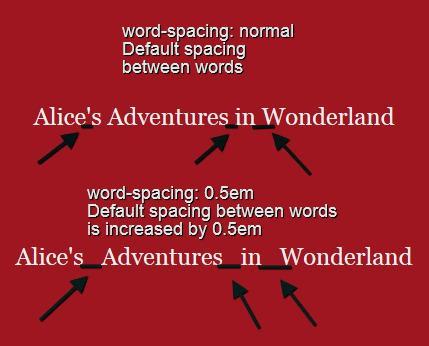 Свойство word-spacing