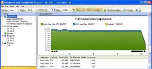 SolarWinds Real-Time NetFlow Traffic Analyzer
