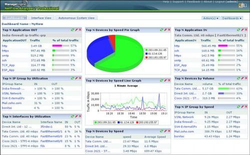 ManageEngine NetFlow Analyzer Professional