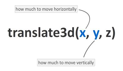 Преобразование с помощью translate3d()