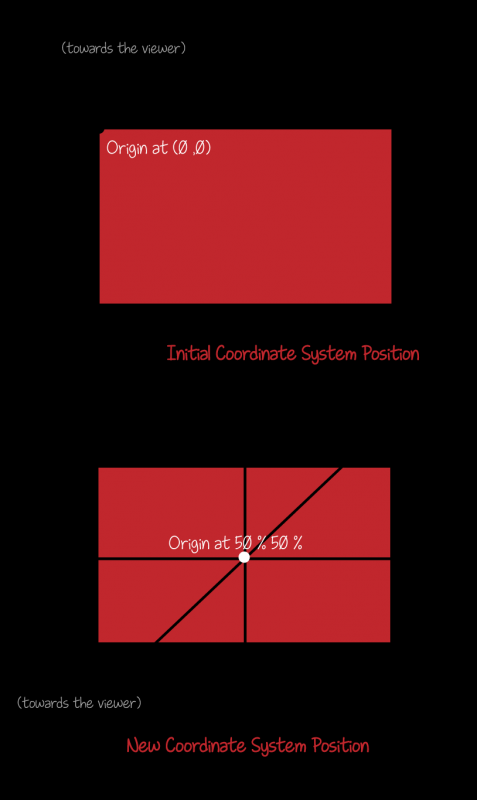 coordinate-system