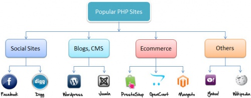 popular_php_sites
