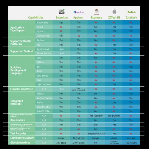 Поддерживает ли приложение несколько платформ - мобильные (iOS / Android), веб?