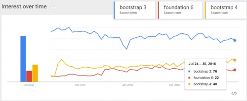 usage-bootstrap-vs-foundation