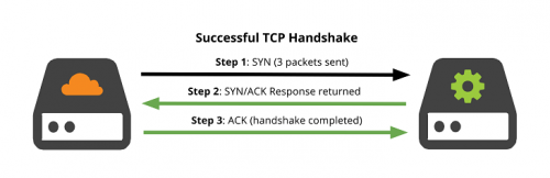 Проверьте рукопожатия TCP