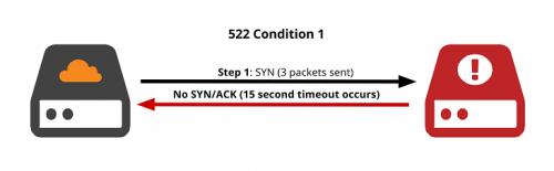Проверьте рукопожатия TCP - 2